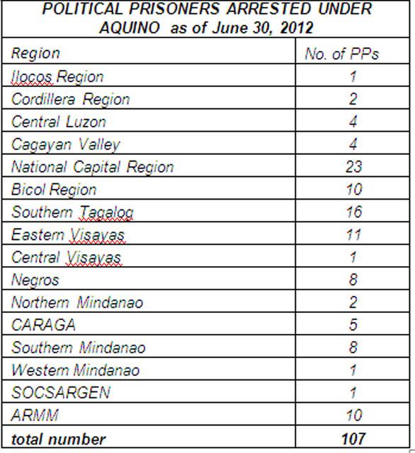 Political arrests under Aquino rising at alarming rate