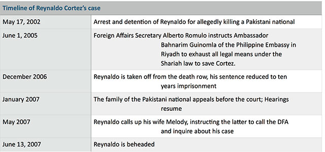 Timeline-of-Reynaldo-Cortez