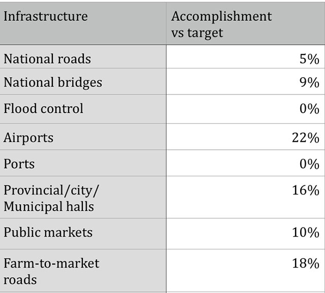 yolanda-infrastructure