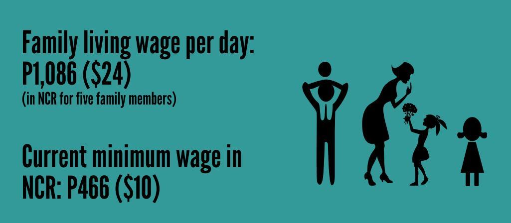 min wage vs living wage