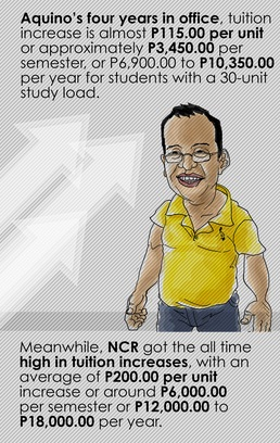Infographic courtesy of National Union of Students in the Philippines