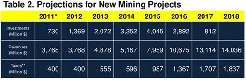FIGURE 1. Kabuuang puhunan - US$1.572 bilyon. Kabuuang Gross Revenue - US$49.329 bilyon mula sa panahong 2011-2017. Datos mula sa isang presentasyon ng Chamber of Mines in the Philippines.