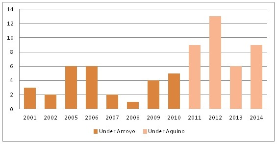 Figure 1. Bilang ng mga pinaslang na aktibistang maka-kalikasan.