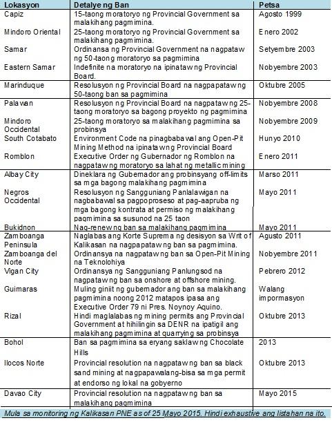 kalibutan list LGU mining ban