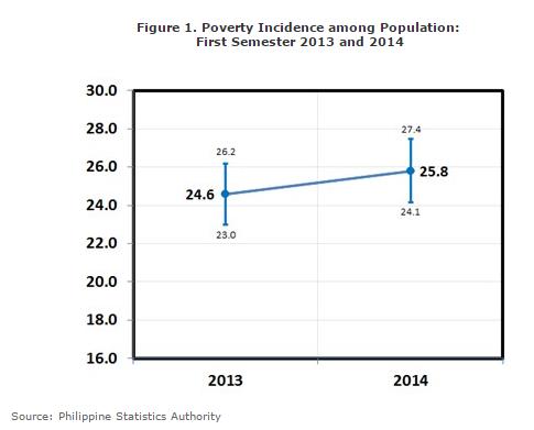 poverty incidence_PSA