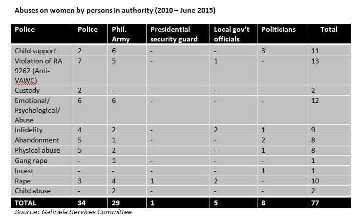 table_gab_vawc_authorities