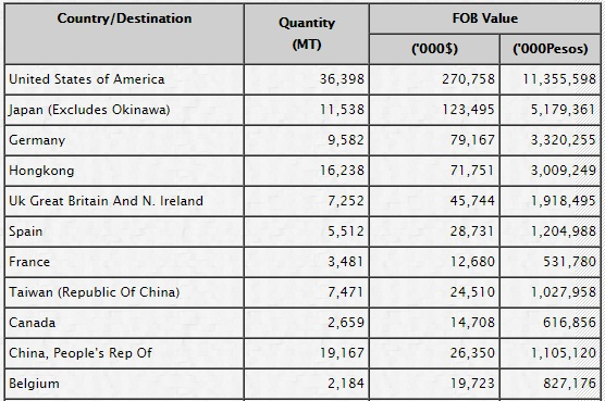 2012 Fishery Exports data on the Top 11 major country destinations. From BFAR