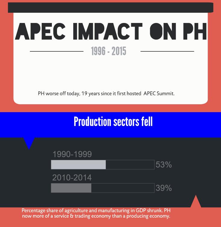 Bulatlat Infographic - Apec