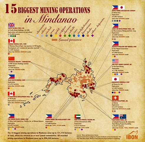 Infographic by Ibon Foundation