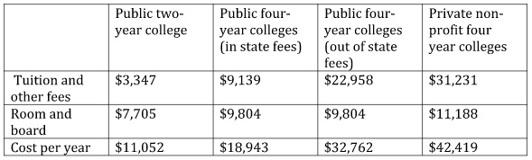 table-boo-perspective-student-debt