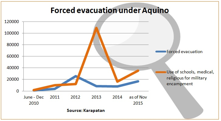 12-2-15-hr-graph of forced evacuation mil encampment under aquino-byja-til nov