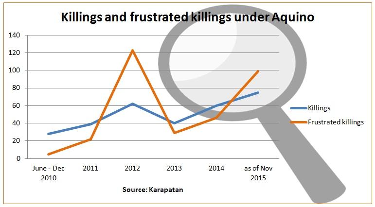 12-2-15-hr-graph of killings under aquino-byja-til nov