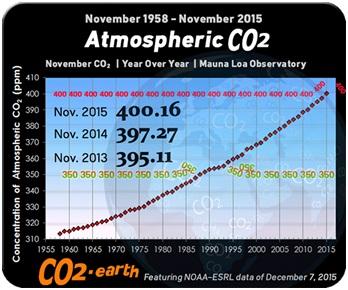 kalibutan atmospheric co2