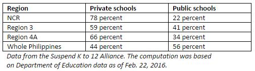 table-public schools vs private schools k12