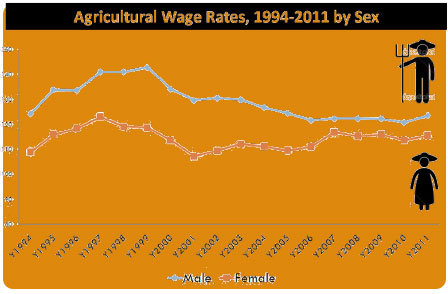 agri-wage-rates-by-sex