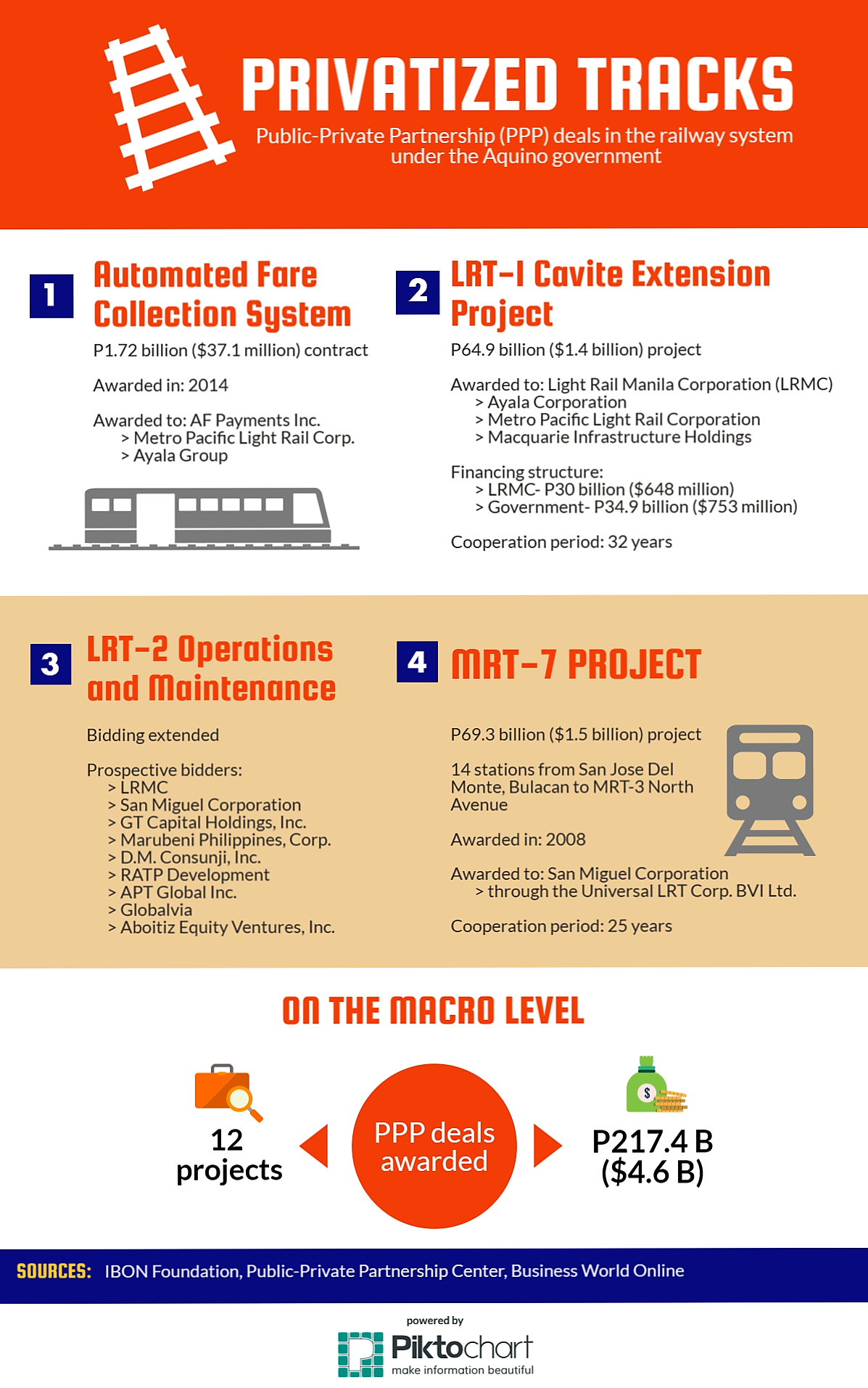 PPP_railway system
