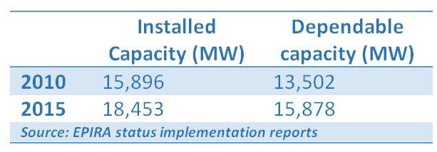 power_capacity