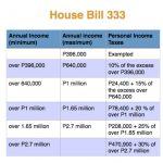 Fast track income tax bill, Congress urged