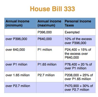 Fast track income tax bill, Congress urged