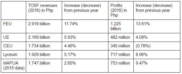Data by Kabataan Partylist