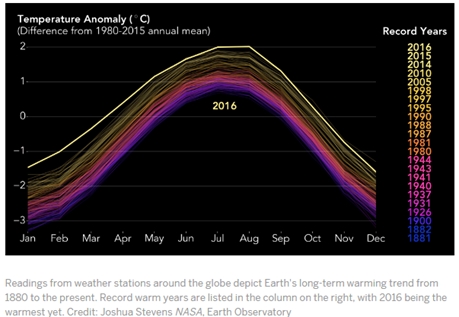 kalibutan 06_07_17 climate evil temp anomaly graph