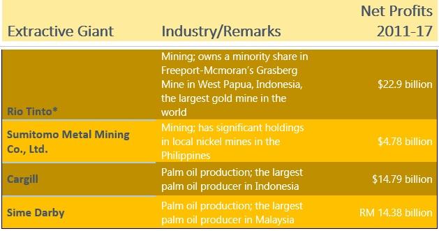 mining giants