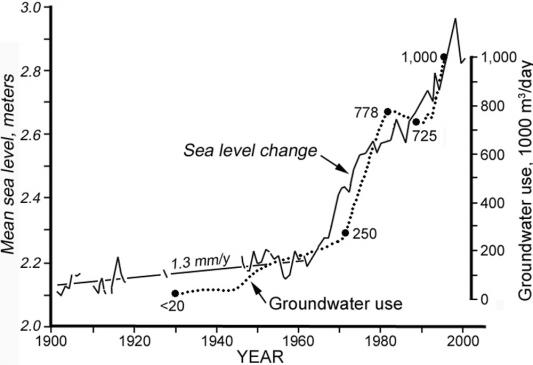 chart rainfall